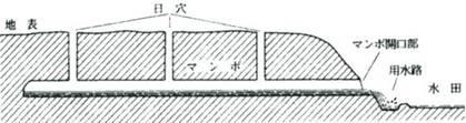 B地下水集水型マンボ